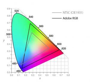 Differenza gamut NTSC Cie 1931 e Adobe RGB