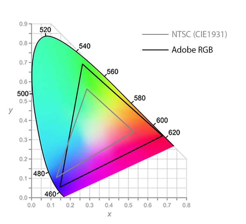 Differenza gamut NTSC Cie 1931 e Adobe RGB